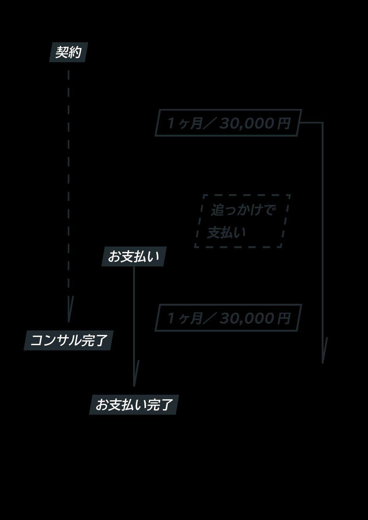 株式会社モーリス お支払い時期のイメージ